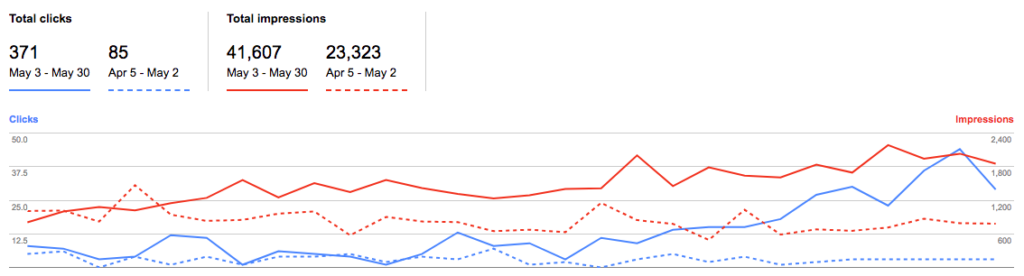 Google search ranking improvements after 6 months